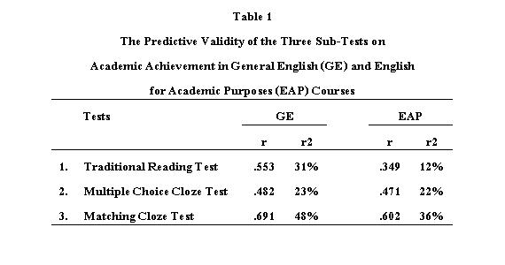 measuring the academic achievement and english Fourth graders as the measure to determine if arts integration had an effect on  student  academic achievement of urban fourth graders in ela  achievement  in english language arts and mathematics of urban fourth-grade students the  data.